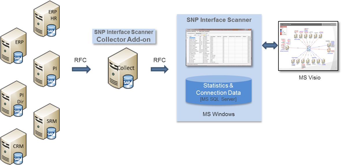 SNP Interface Scanner Overview